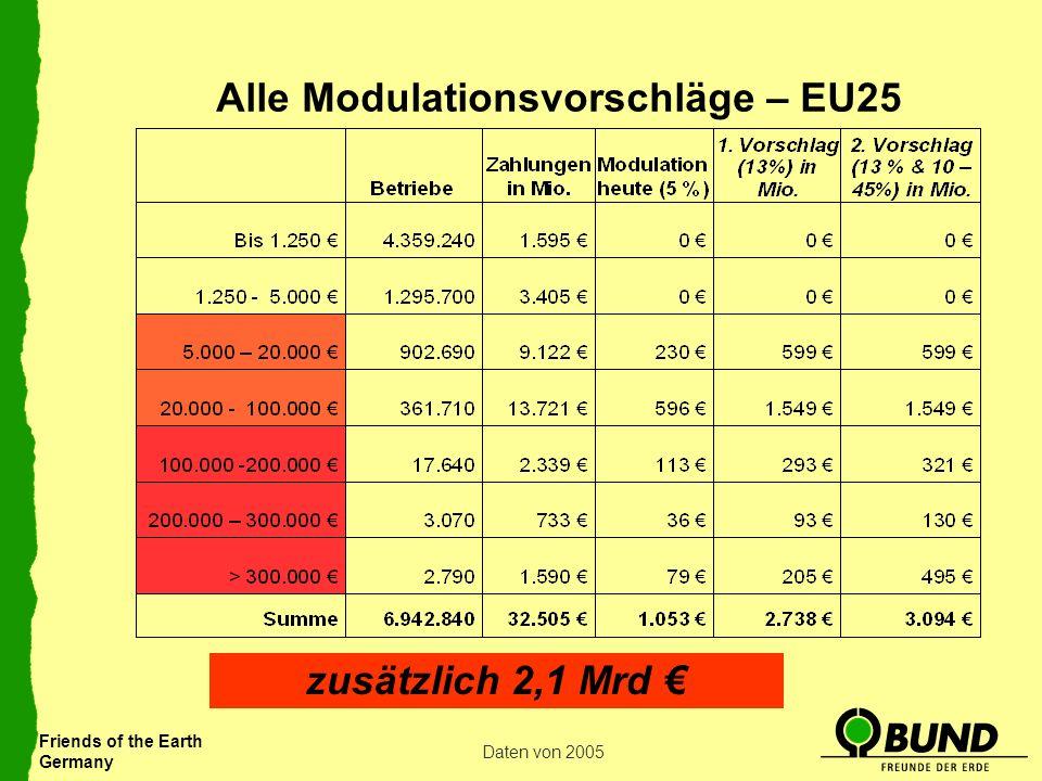 Alle Modulationsvorschläge – EU25