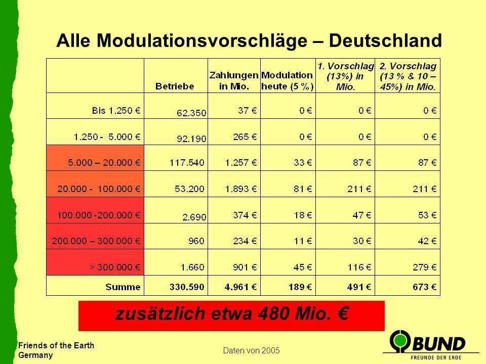Alle Modulationsvorschläge – Deutschland
