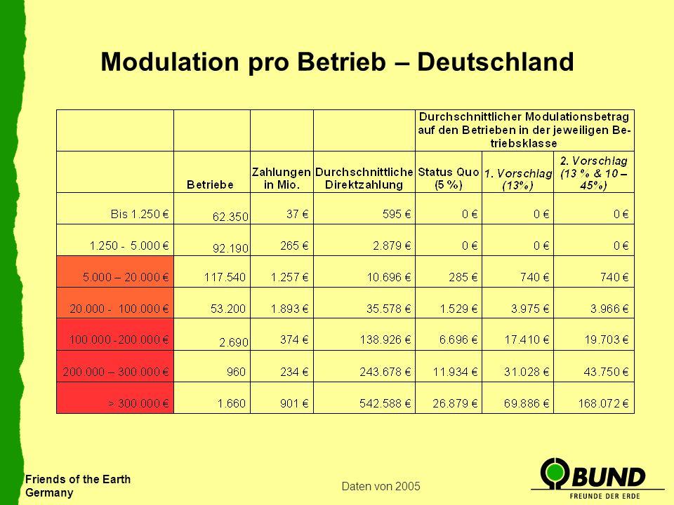Modulation pro Betrieb – Deutschland