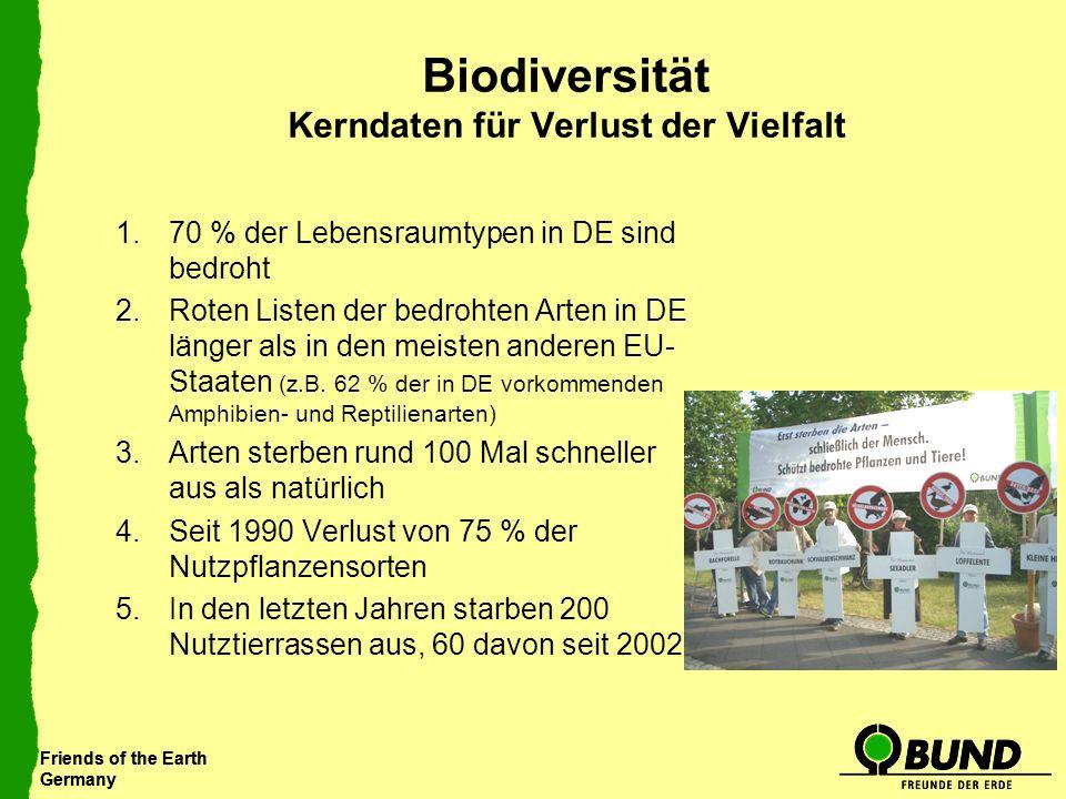 Biodiversität Kerndaten für Verlust der Vielfalt
