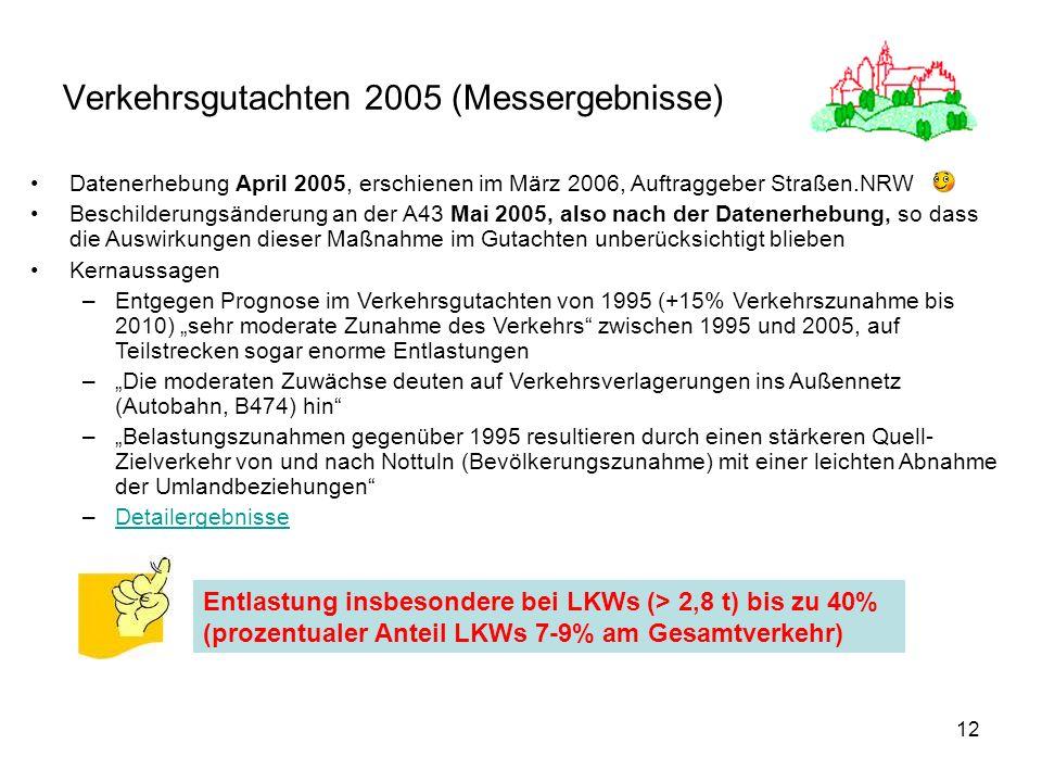 Verkehrsgutachten 2005 (Messergebnisse)