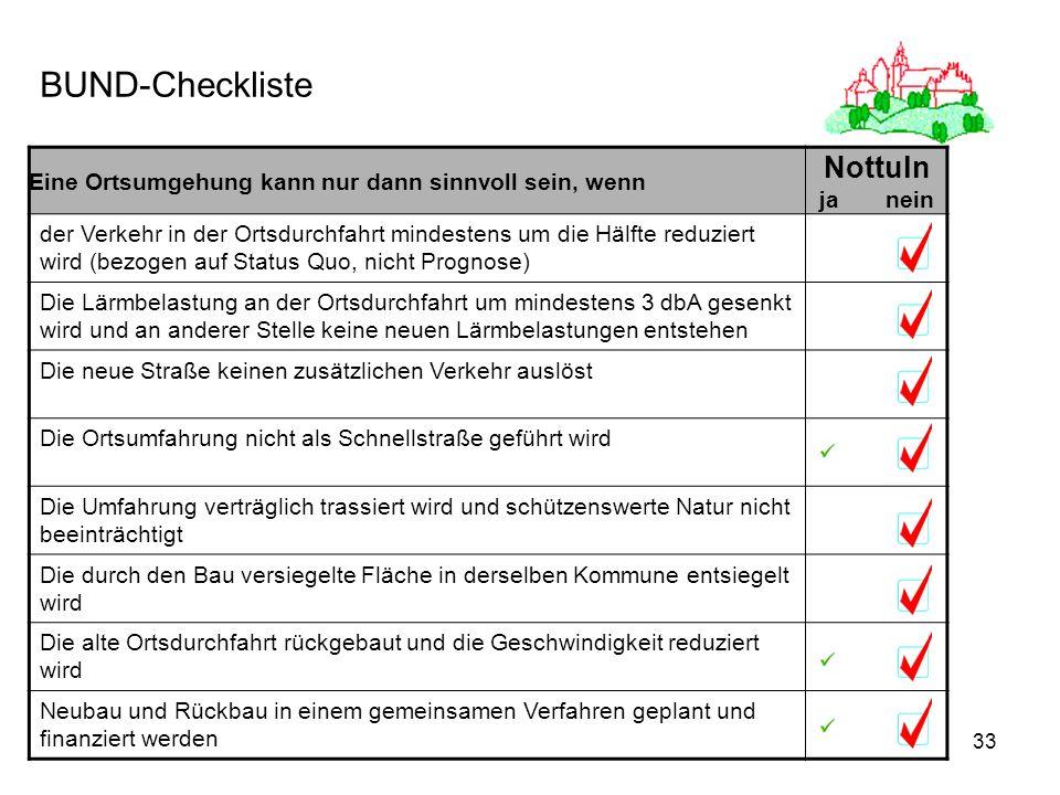 BUND-Checkliste Nottuln ja nein