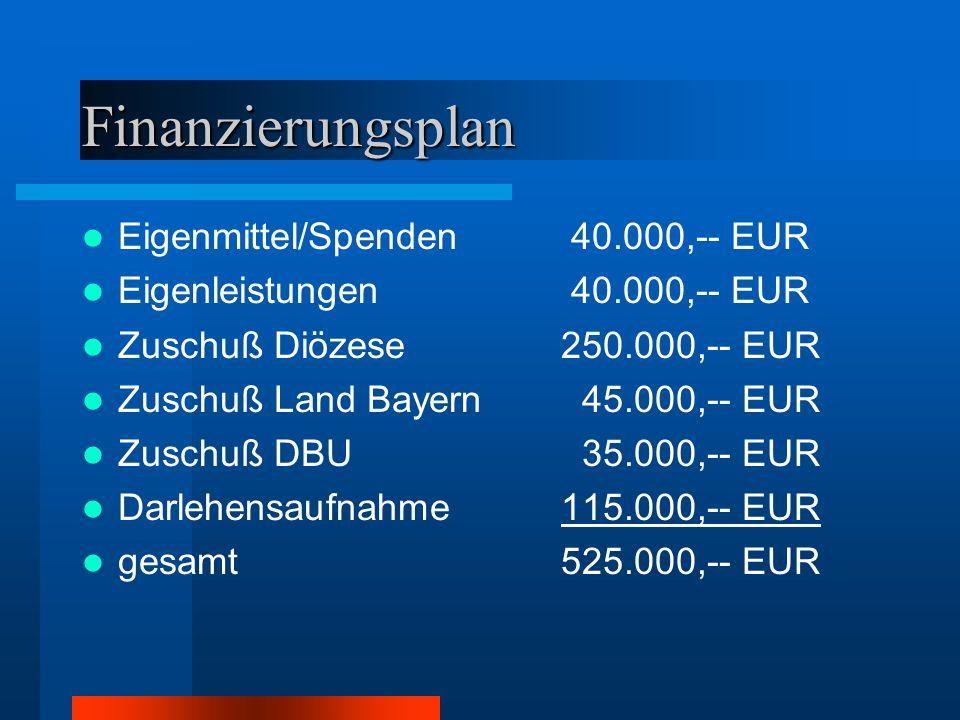 Finanzierungsplan Eigenmittel/Spenden 40.000,-- EUR