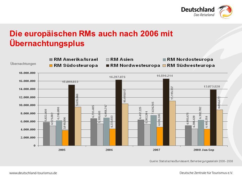 Die europäischen RMs auch nach 2006 mit Übernachtungsplus