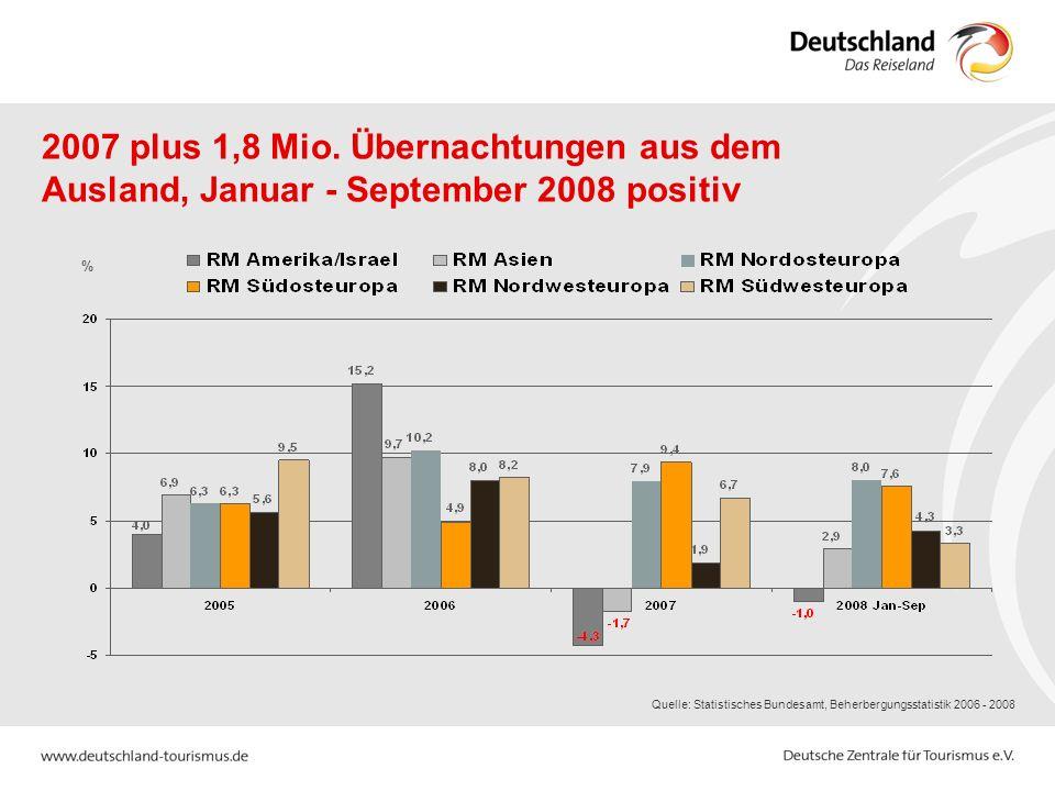 2007 plus 1,8 Mio. Übernachtungen aus dem Ausland, Januar - September 2008 positiv