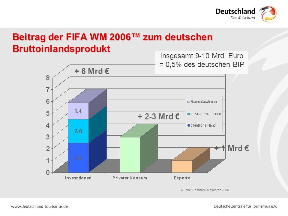 Beitrag der FIFA WM 2006™ zum deutschen Bruttoinlandsprodukt