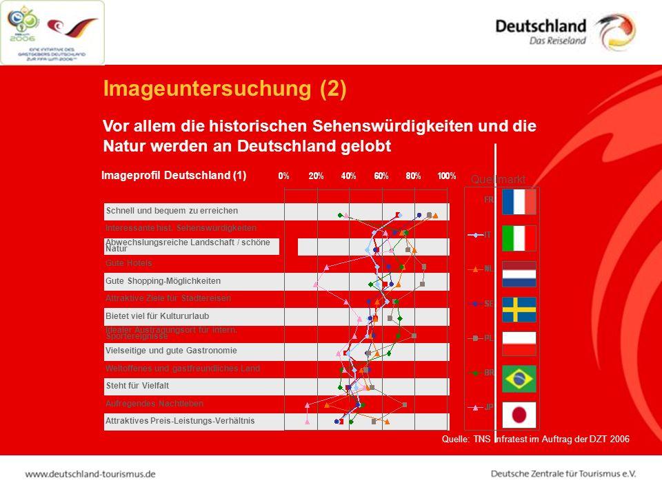 Imageuntersuchung (2) Vor allem die historischen Sehenswürdigkeiten und die Natur werden an Deutschland gelobt.