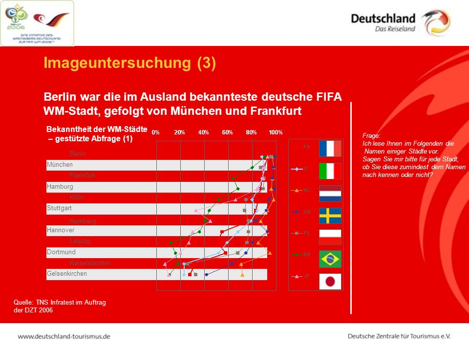 Imageuntersuchung (3) Berlin war die im Ausland bekannteste deutsche FIFA WM-Stadt, gefolgt von München und Frankfurt.