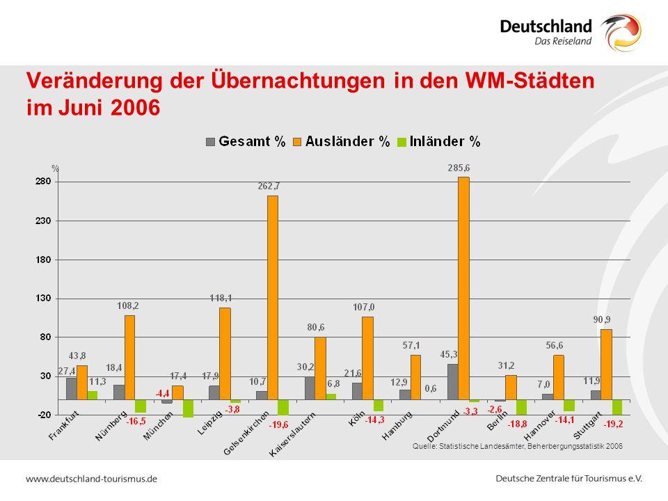 Veränderung der Übernachtungen in den WM-Städten im Juni 2006