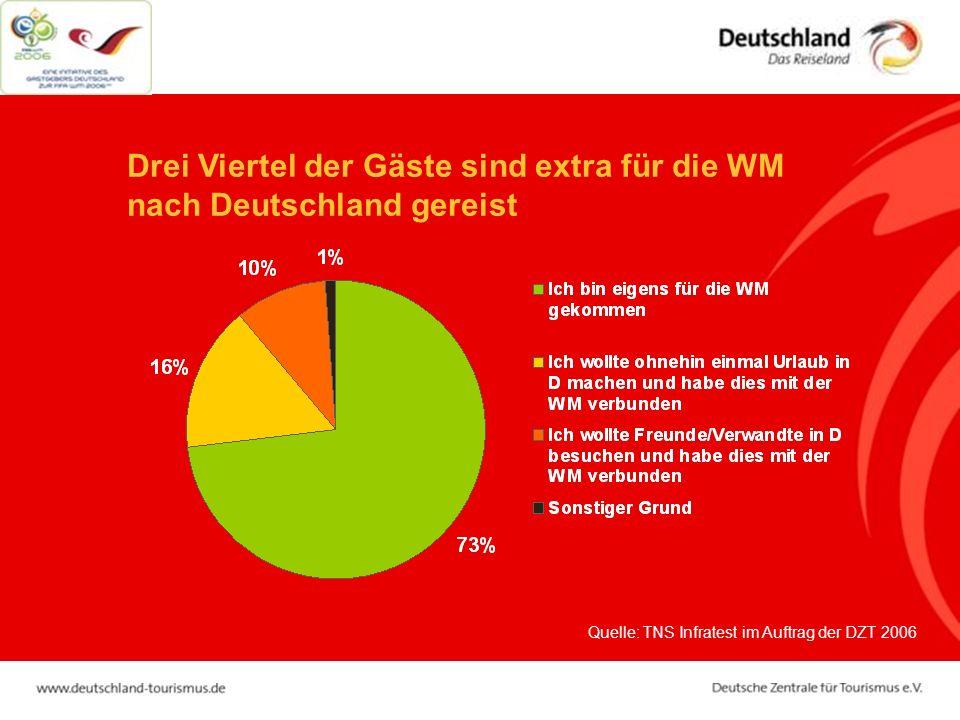 Drei Viertel der Gäste sind extra für die WM nach Deutschland gereist