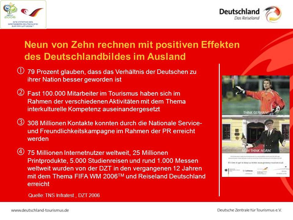 Neun von Zehn rechnen mit positiven Effekten des Deutschlandbildes im Ausland