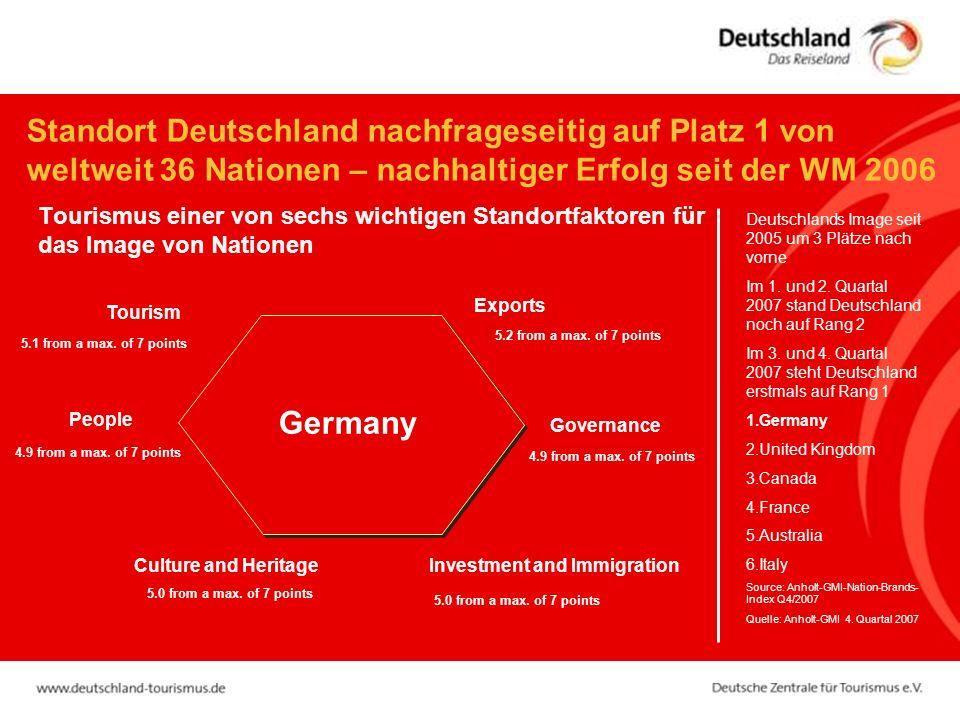 Standort Deutschland nachfrageseitig auf Platz 1 von weltweit 36 Nationen – nachhaltiger Erfolg seit der WM 2006