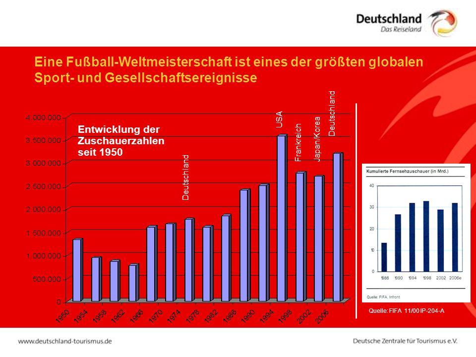 Eine Fußball-Weltmeisterschaft ist eines der größten globalen Sport- und Gesellschaftsereignisse