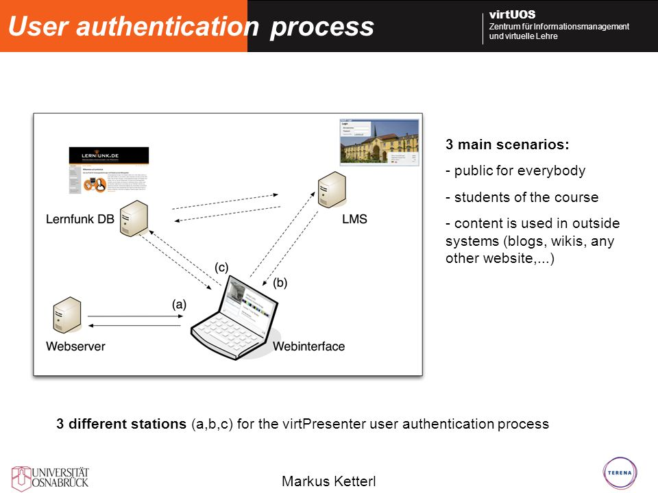 User authentication process