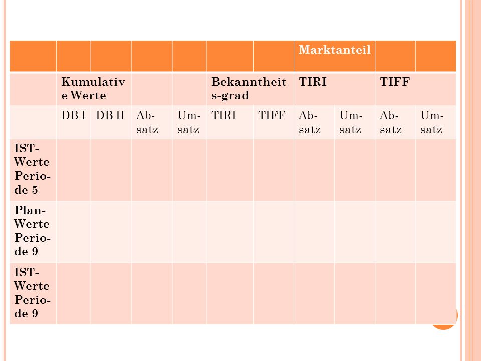 Marktanteil Kumulative Werte. Bekanntheits-grad. TIRI. TIFF. DB I. DB II. Ab-satz. Um-satz. IST- Werte Perio-de 5.