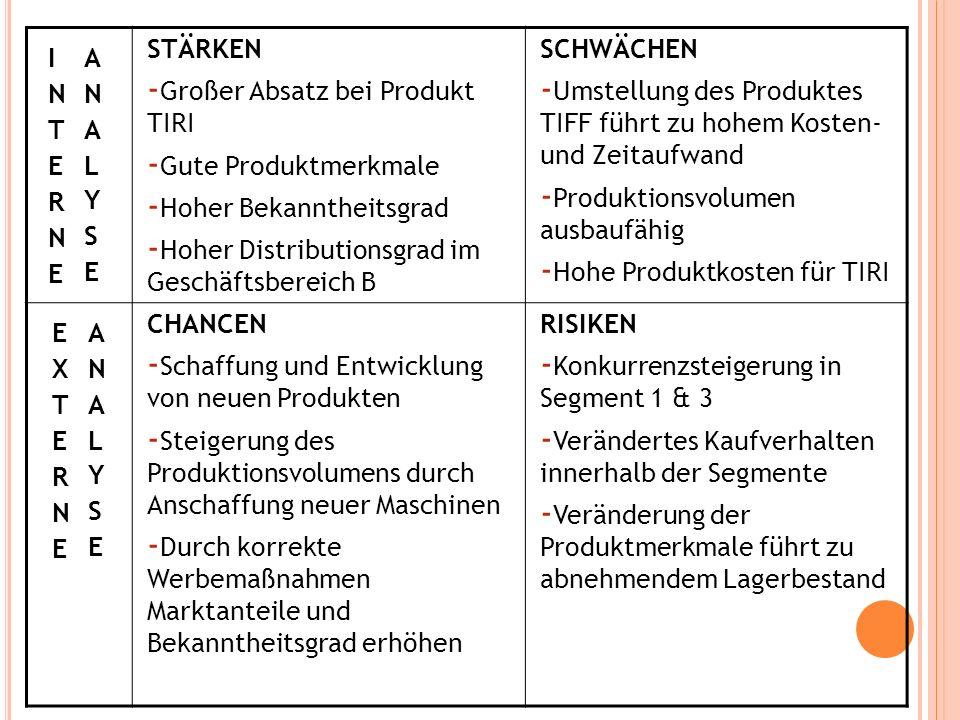 INTERNE ANALYSE STÄRKEN. Großer Absatz bei Produkt TIRI. Gute Produktmerkmale. Hoher Bekanntheitsgrad.