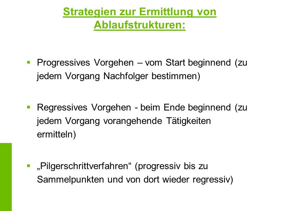 Strategien zur Ermittlung von Ablaufstrukturen: