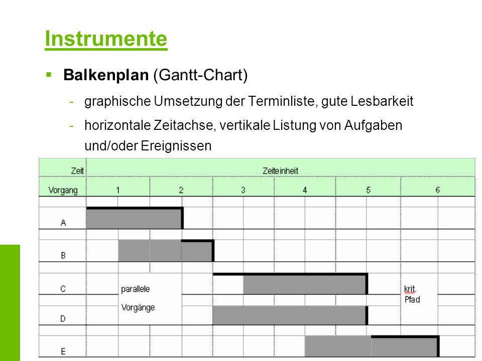Instrumente Balkenplan (Gantt-Chart)