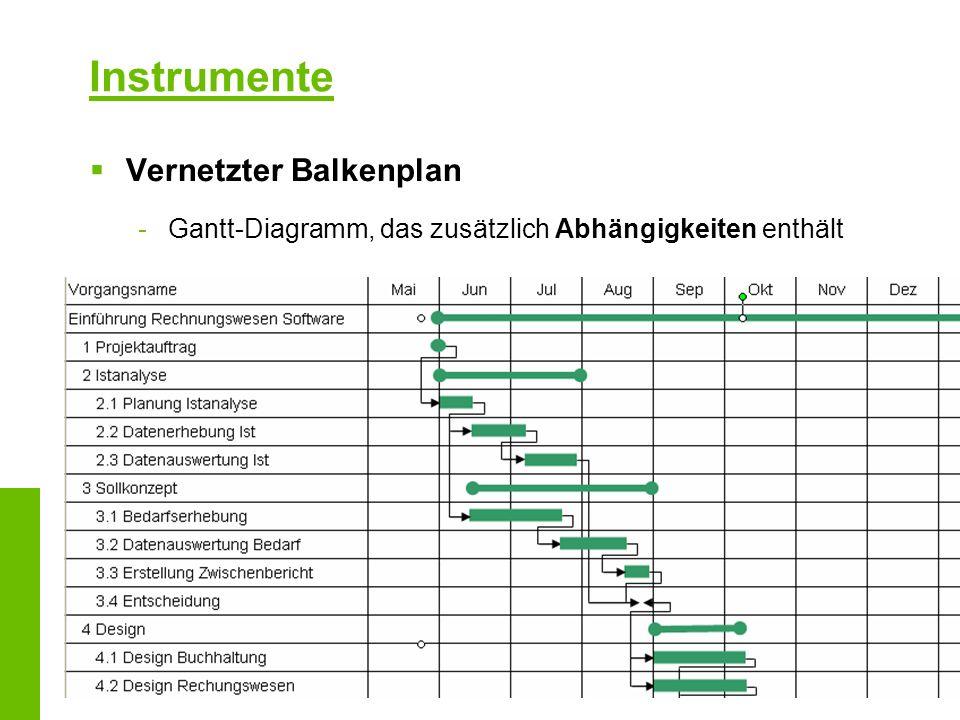 Instrumente Vernetzter Balkenplan