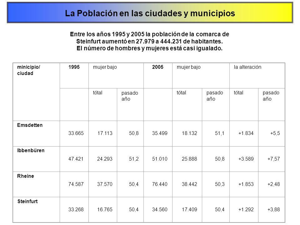 La Población en las ciudades y municipios