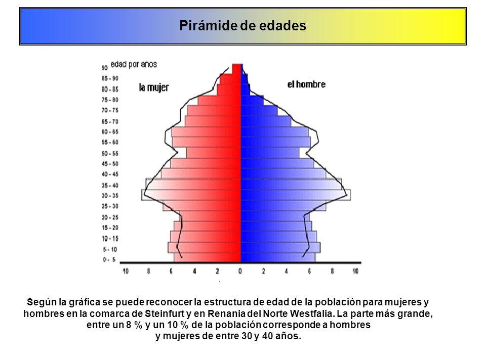 Pirámide de edades Según la gráfica se puede reconocer la estructura de edad de la población para mujeres y.