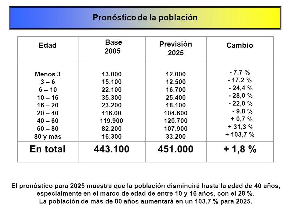 En total 443.100 451.000 + 1,8 % Pronóstico de la población Edad 2005