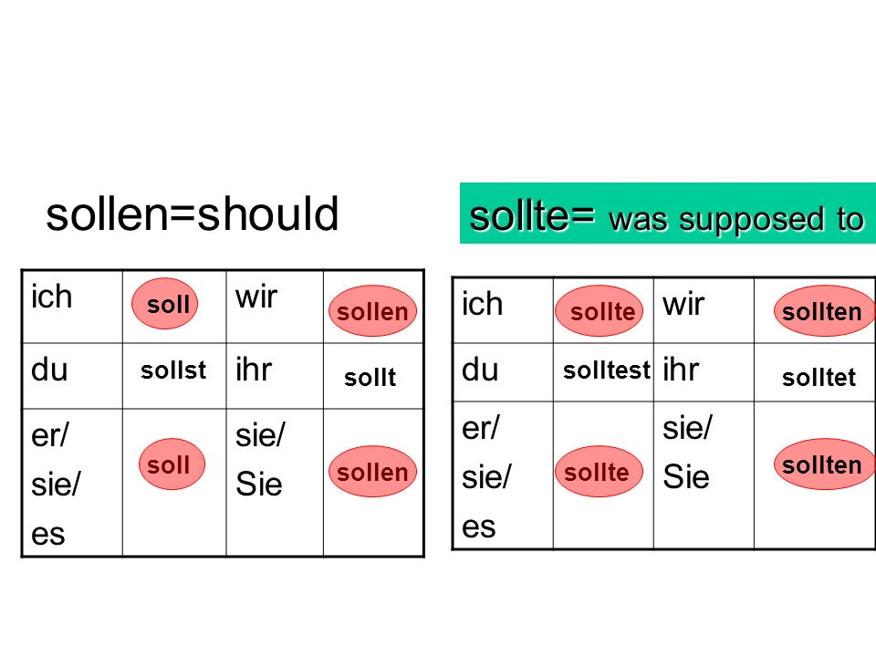 sollen=should sollte= was supposed to ich wir du ihr er/ sie/ es Sie