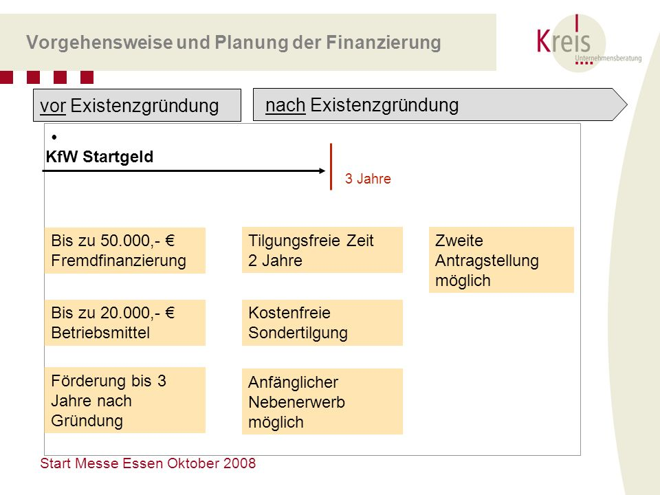 Vorgehensweise und Planung der Finanzierung