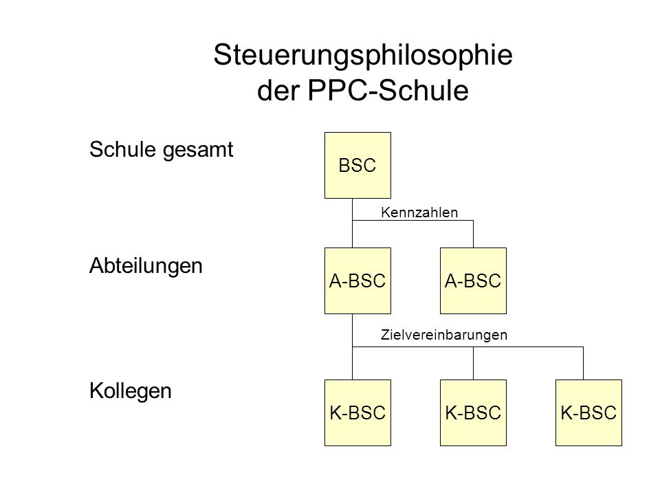 Steuerungsphilosophie der PPC-Schule