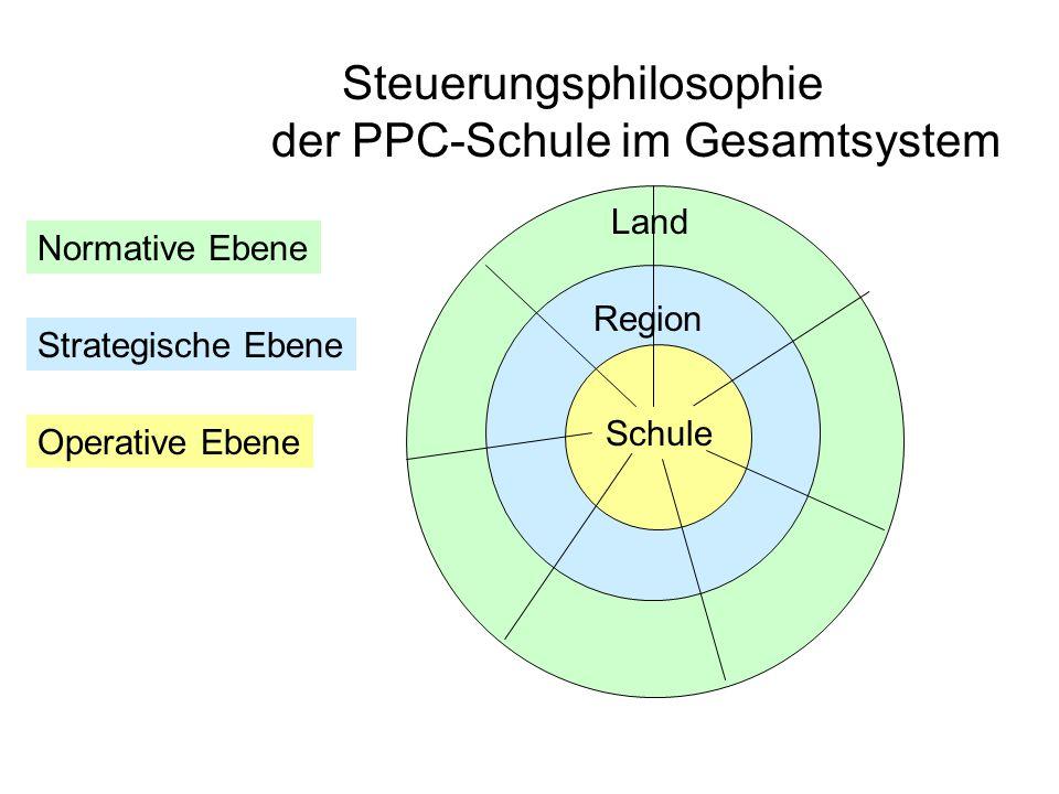 Steuerungsphilosophie der PPC-Schule im Gesamtsystem