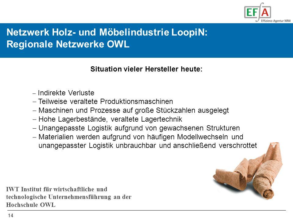 Initiierung und Begleiten von Netzwerken in OWL