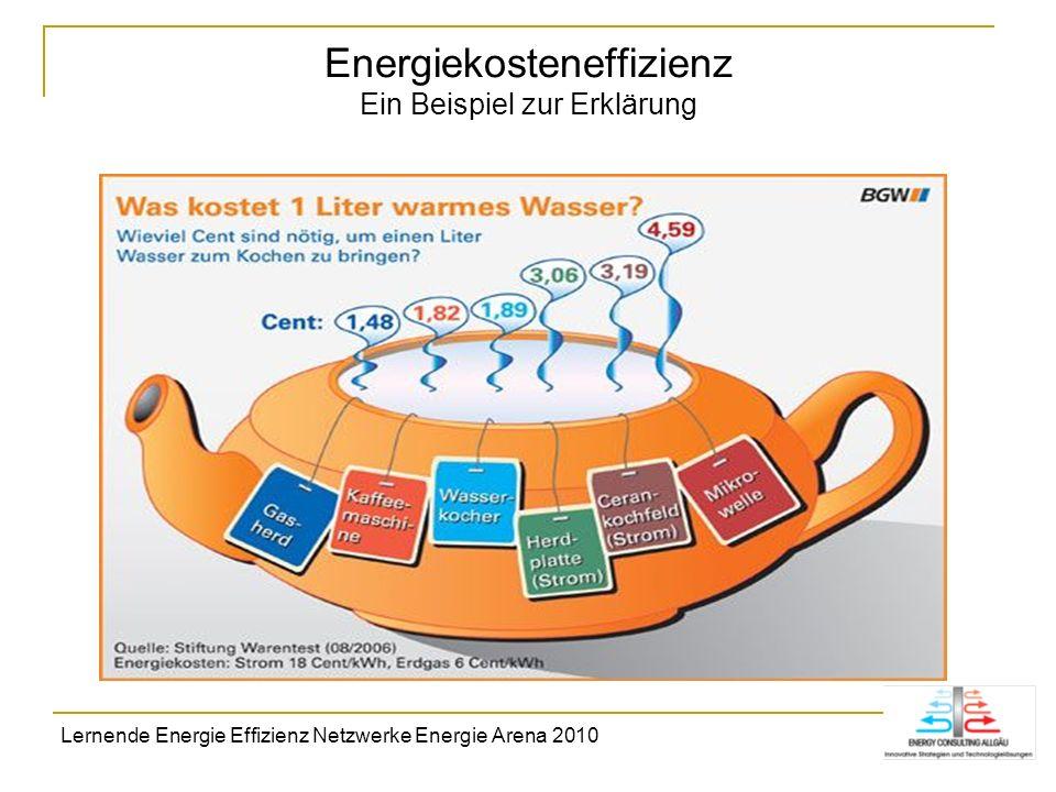 Energiekosteneffizienz Ein Beispiel zur Erklärung