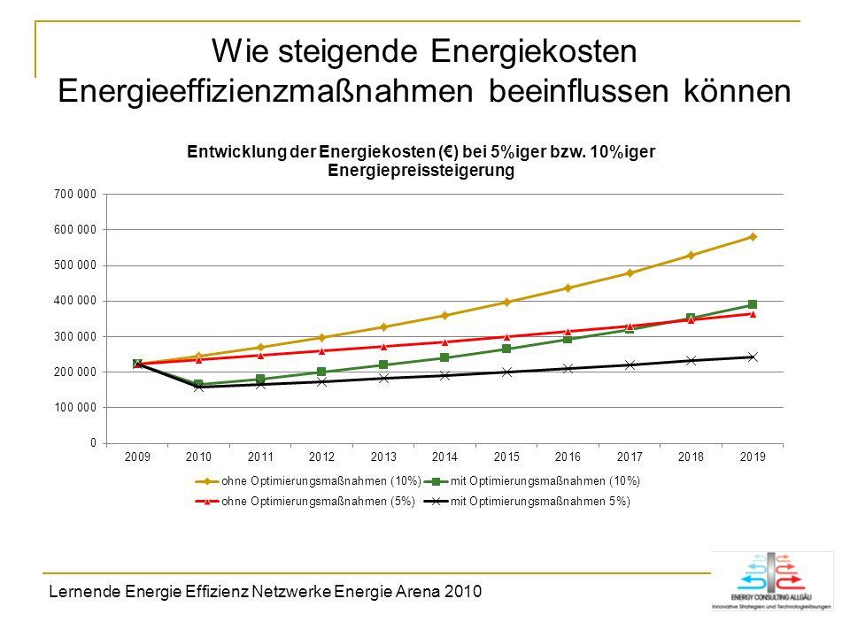 Wie steigende Energiekosten Energieeffizienzmaßnahmen beeinflussen können