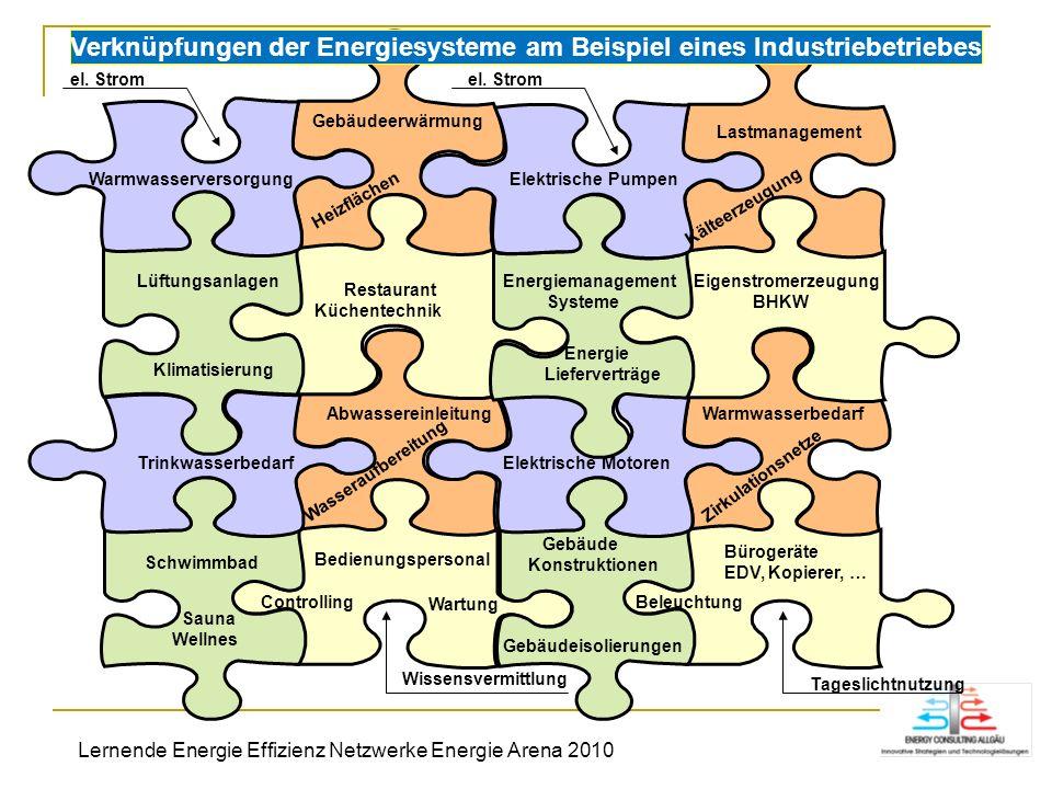 Verknüpfungen der Energiesysteme am Beispiel eines Industriebetriebes