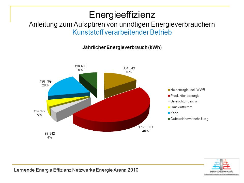Energieeffizienz Anleitung zum Aufspüren von unnötigen Energieverbrauchern Kunststoff verarbeitender Betrieb