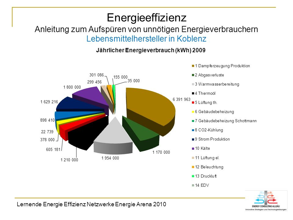 Energieeffizienz Anleitung zum Aufspüren von unnötigen Energieverbrauchern Lebensmittelhersteller in Koblenz
