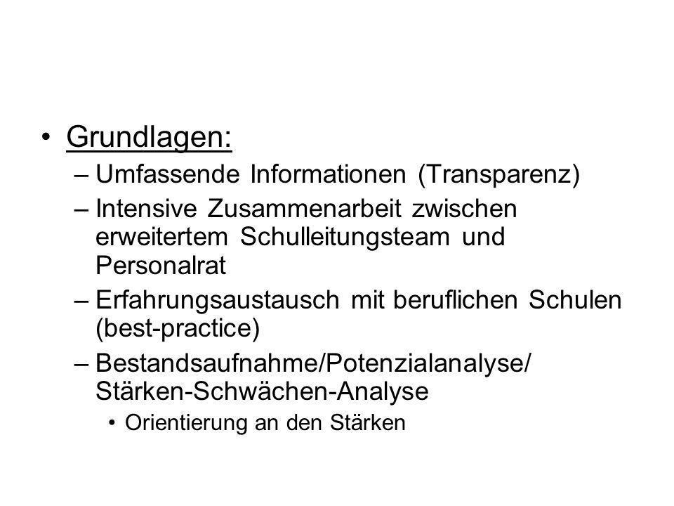Grundlagen: Umfassende Informationen (Transparenz)