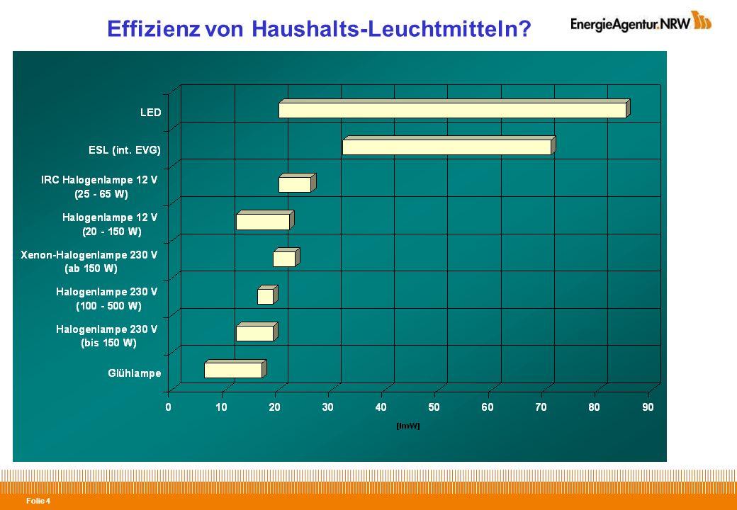 Effizienz von Haushalts-Leuchtmitteln