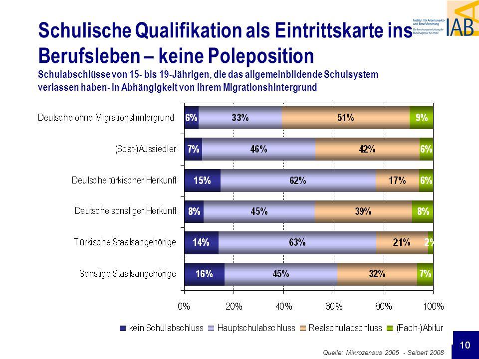 Schulische Qualifikation als Eintrittskarte ins Berufsleben – keine Poleposition Schulabschlüsse von 15- bis 19-Jährigen, die das allgemeinbildende Schulsystem verlassen haben- in Abhängigkeit von ihrem Migrationshintergrund