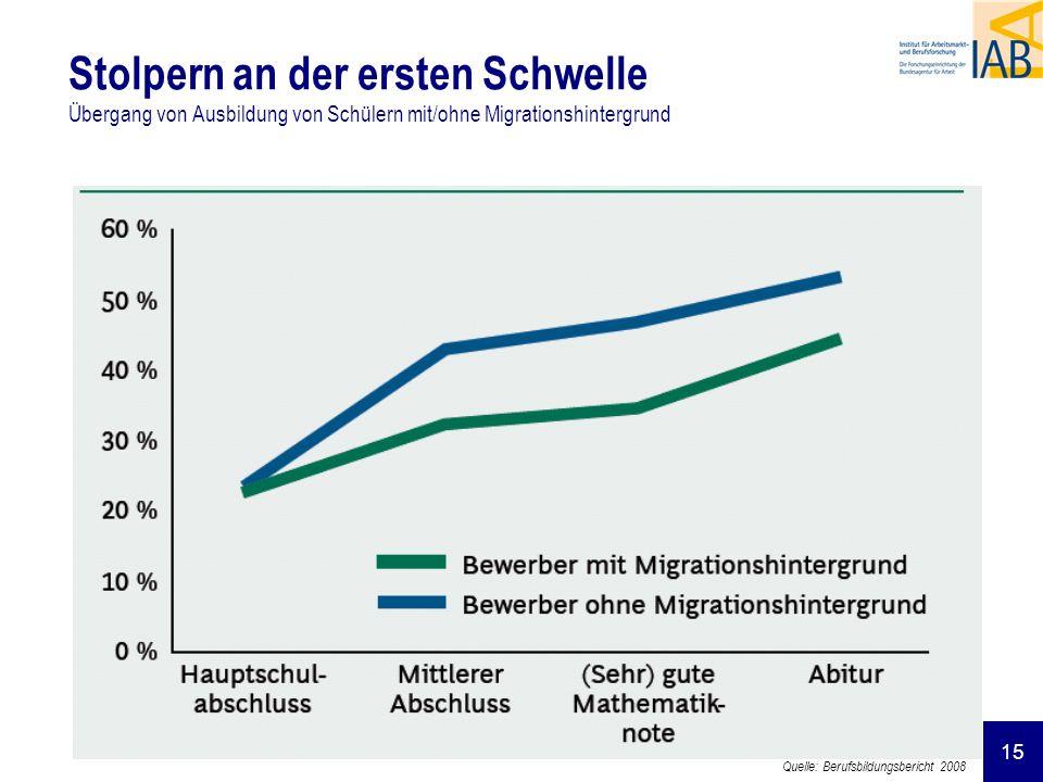 Stolpern an der ersten Schwelle Übergang von Ausbildung von Schülern mit/ohne Migrationshintergrund
