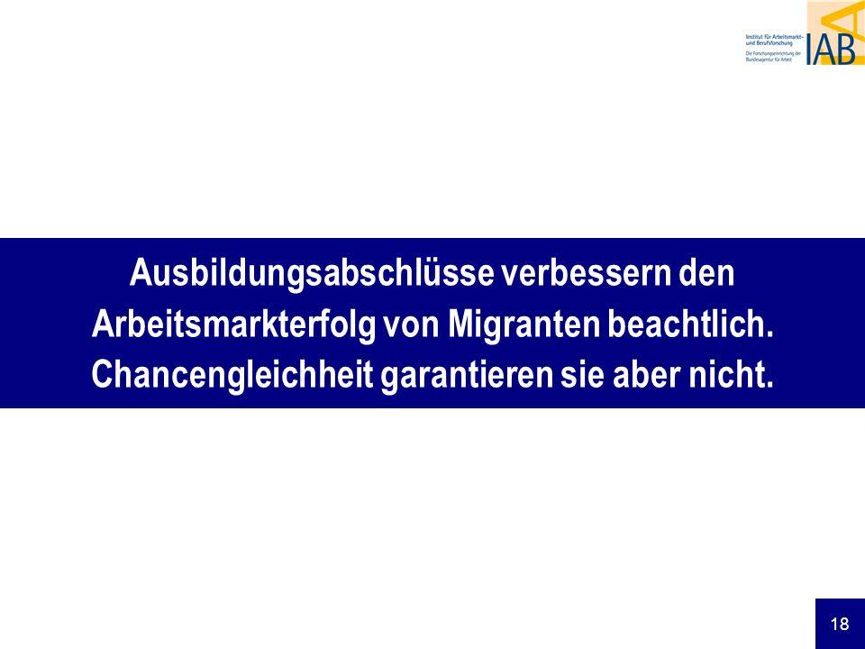 Ausbildungsabschlüsse verbessern den Arbeitsmarkterfolg von Migranten beachtlich.