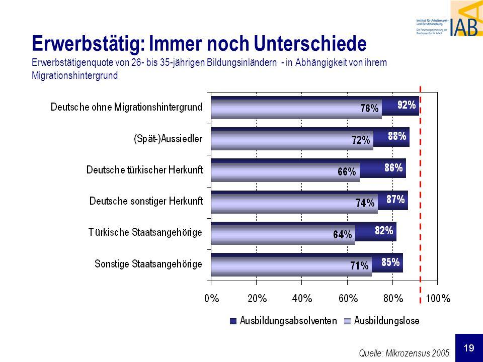 Erwerbstätig: Immer noch Unterschiede Erwerbstätigenquote von 26- bis 35-jährigen Bildungsinländern - in Abhängigkeit von ihrem Migrationshintergrund