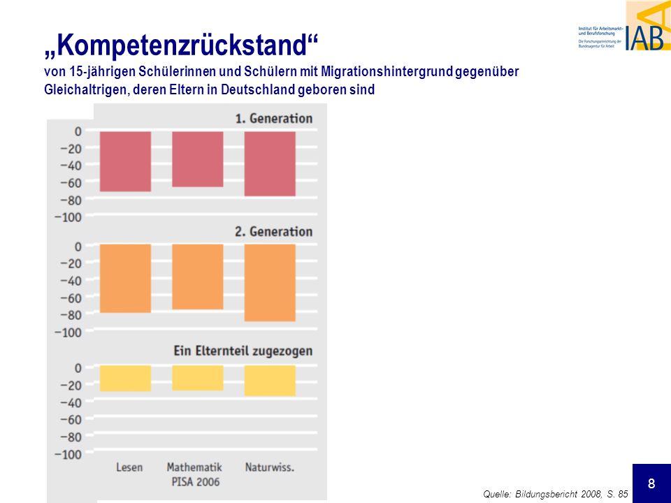 """""""Kompetenzrückstand von 15-jährigen Schülerinnen und Schülern mit Migrationshintergrund gegenüber Gleichaltrigen, deren Eltern in Deutschland geboren sind"""
