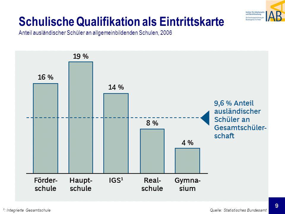 Schulische Qualifikation als Eintrittskarte Anteil ausländischer Schüler an allgemeinbildenden Schulen, 2006