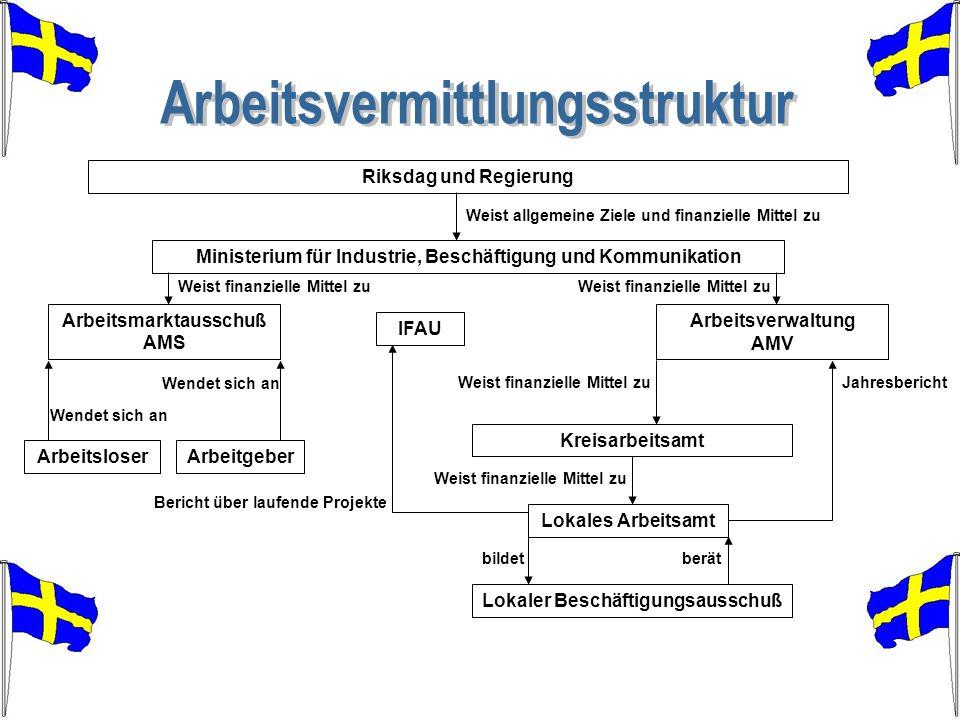Arbeitsvermittlungsstruktur
