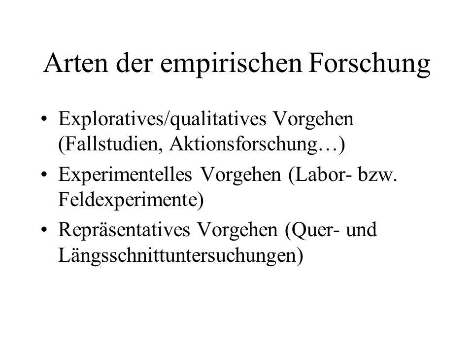 Arten der empirischen Forschung