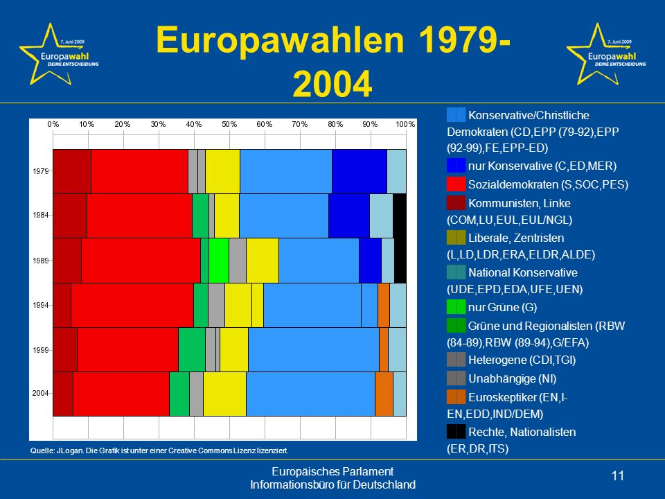 Europawahlen 1979-2004 ██ Konservative/Christliche Demokraten (CD,EPP (79-92),EPP (92-99),FE,EPP-ED)