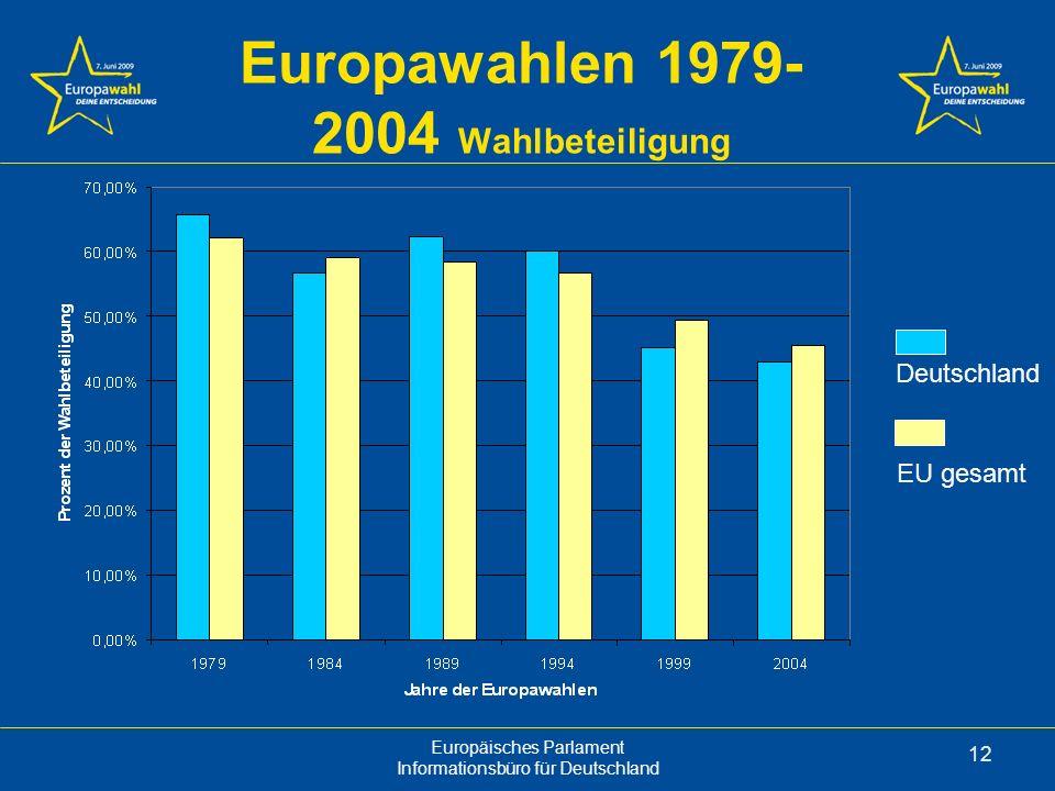 Europawahlen 1979-2004 Wahlbeteiligung