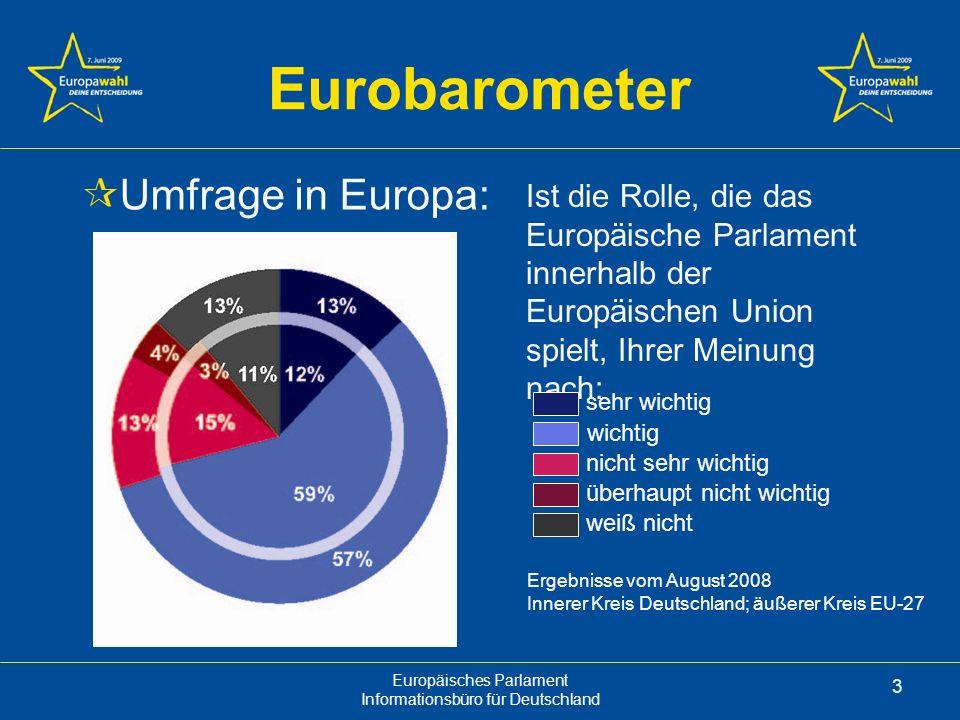 Eurobarometer Umfrage in Europa: