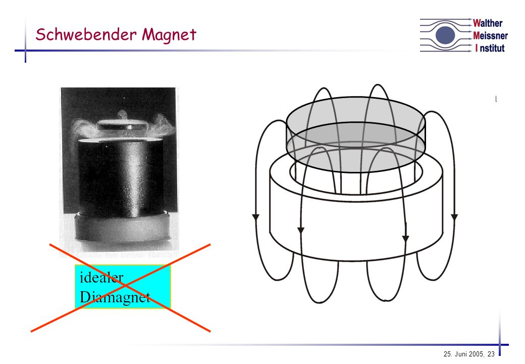 Schwebender Magnet